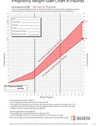 Pregnancy Percentile Chart Unexpected Pregnancy Fetal Weight And Length Chart Pregnancy