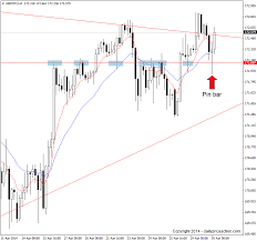 Gbpjpy Pin Bar 4 Hour Chart Daily Price Action