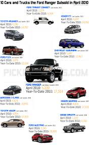 10 Cars and Trucks the Ford Ranger Outsold in April 2010 ...