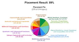 Pie Chart In The Aleks Test Download Scientific Diagram