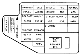 1998 chevy cavalier fuse diagram fuse box diagram for 1999 chevrolet cavalier fixya need to know which fuse controls the cigarette
