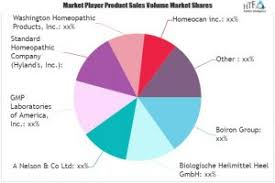 Homeopathy Market Growth Factors Applications Regional