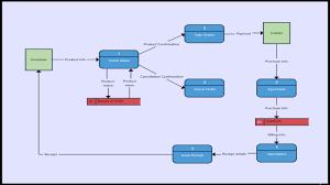 System Data Flow Chart Online Food Ordering System Flowchart Www