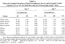 Normal Head Circumference For Adult