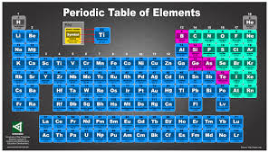 amazing periodic table of elements poster and incredible ideas of updated posters 2