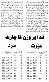 Pakistani Food Calories Chart Best Diet Chart For Weight Loss In Urdu Diet Chart For