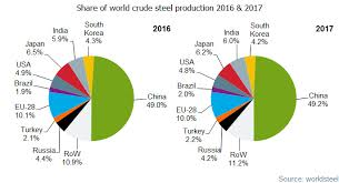 World Crude Steel Output In 2017 Surges By 5 3pct Yoy