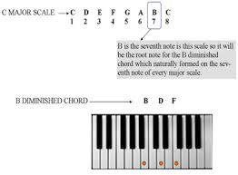 Diminished Chords Piano Chart Diminished Chord Theory For Beginner Piano Players