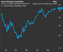 Devon Energy Rises Amid 1b Asset Sale Gains In Oil Prices