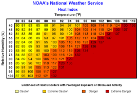 Heat Stress Temperature Chart Protect Your Horse From Heat Stress Expert How To For
