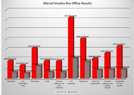 Movie Box Office Charts Marvel Studios Box Office Results And Timeline Whats
