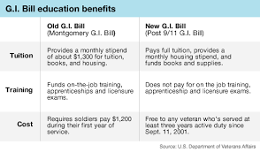 Colleges Defer Tuition For Vets Waiting On Gi Bill Checks