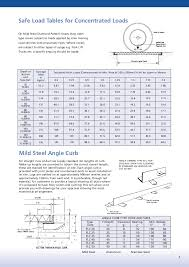 Angle Iron Span Chart Steelway Brochure Core Products09
