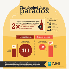 Awareness Paradox Alcohol – Harm The