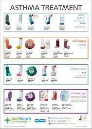 Copd Inhaler Chart Usa Hirup O