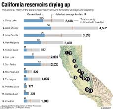 Ca Reservoir Levels Chart The View From Above Nasa Reveals The Shocking Impact Of