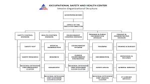 O S H C Organizational Chart