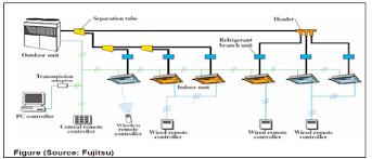 vrf flow diagram example electrical wiring diagram \u2022 Condensing Unit Piping Diagram energy simulation of variable refrigerant flow vrf system for a rh sheelamkhare wordpress com vrf piping diagram pipe flow diagram