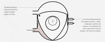 the mazda rotary engine news at mount gravatt mazda the wankel rotary engine