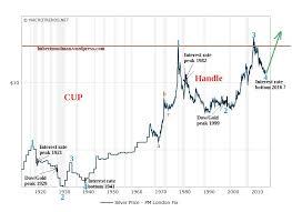 Silverseek Com Qoutes Charts Silverseek Com Qoutes Charts Silver Year Chart Currency Exchange Rates