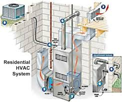 home air conditioning system diagram. hvac | what is hvac? home air conditioning system diagram w