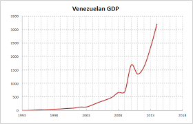 Venezuela Gdp Inflation Adjusted Prices Calculation