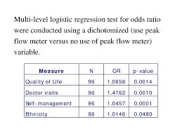 Use Of Peak Flow Meter As An Observation And Teaching Tool