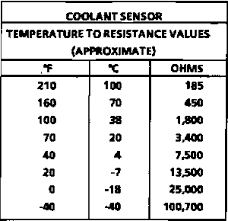Coolant Temp Sensor Resistance Chart Coolant Temperature Sensor Corvetteforum Chevrolet