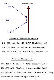 Www Theairlinepilots Com View Topic Formula For Wind
