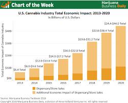 Chart Of The Week U S Marijuana Industrys Economic Impact