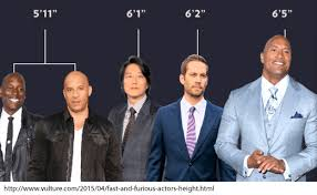 Celebrity Height Chart Tumblr Are Smaller Drivers Better The Building Speed Blog
