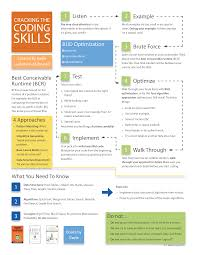 resources the google resume picture