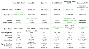 Canon Camcorder Comparison Chart Which Video Camera Would You Buy Today Heres A Comparison