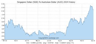 Sgd To Aud Chart Singapore Dollar Sgd To Australian Dollar Aud History