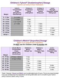 Acetaminophen And Ibuprofen Dosage Chart Tylonol Motrin Dosage Baby Tylenol Toddler Fever Motrin