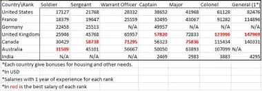 Indian Army Clerk Salary Chart What Is The Average Salary Of A Regular Soldier Employed
