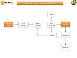 Timesheet Process Flow Chart Hcm One Timesheet
