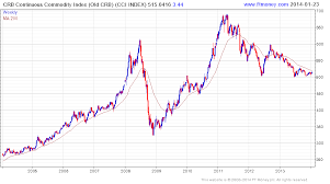 Commodity Index Chart Email Of The Day 2