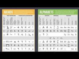 Ancient Roman Alphabet Chart History Of The Alphabet