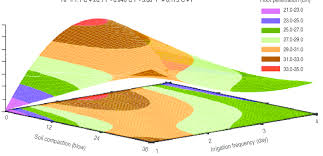 Soil Compaction Chart Surface Chart Of Root Penetration Rp In Contrast With Soil