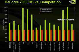 Tech Arp Ed 32 Nvidia Launches The Geforce 7950 Gt