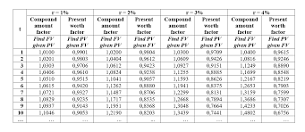 Interest Rate Factor Chart Compound Interest Calculator With Formula Omni