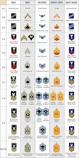 Military Insignia Chart Ranks In The Army From Lowest To Highest Pictures Yahoo