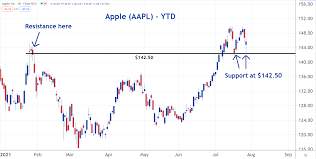 Apple Stock Holds Critical Support ...