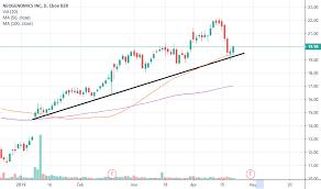 Neo Stock Price And Chart Nasdaq Neo Tradingview