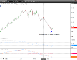 Aa Stock Chart Aa Stock Alcoa Inc Might Have Just Hit Bottom Investorplace