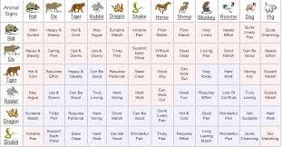My Sign Compatibility Chart Abiding Zodiac Romantic Compatibility Chart Zodiac