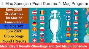 Euro 2020 Grupları 1. Maç Sonuçları-Puan Durumu-2. Maçların Programı, Euro  20 Group Stage Matchday 1 - YouTube