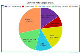 Water Usage Chart For Household Household Consumption My Eco Journal