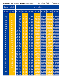 Check List Of Speed Symbol Load Index